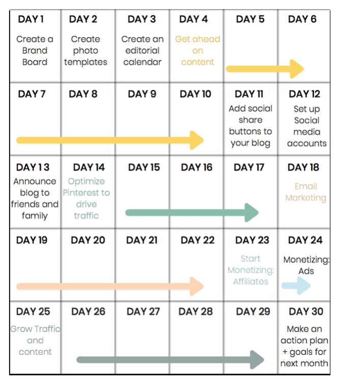 30 day new blogger guide outline