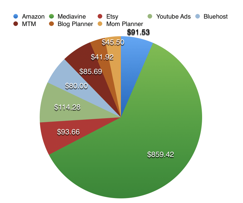 blog income report from january