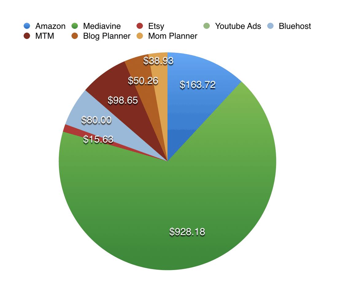 february blog income chart