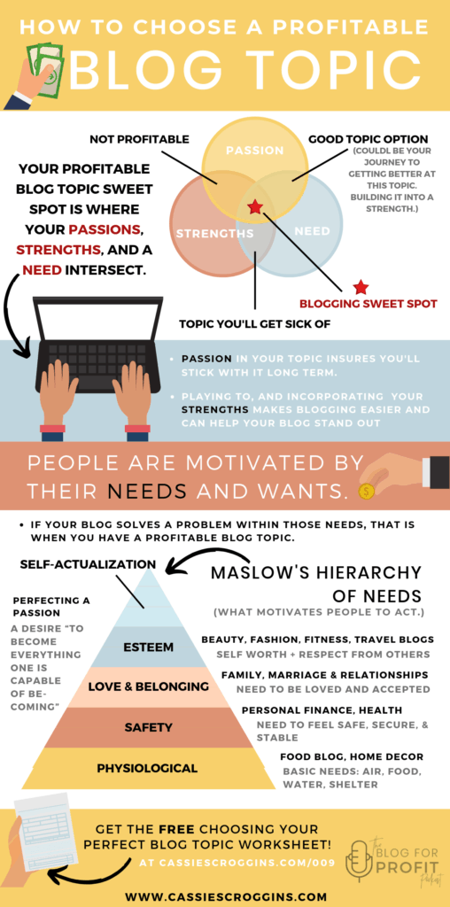what should I blog about infographic