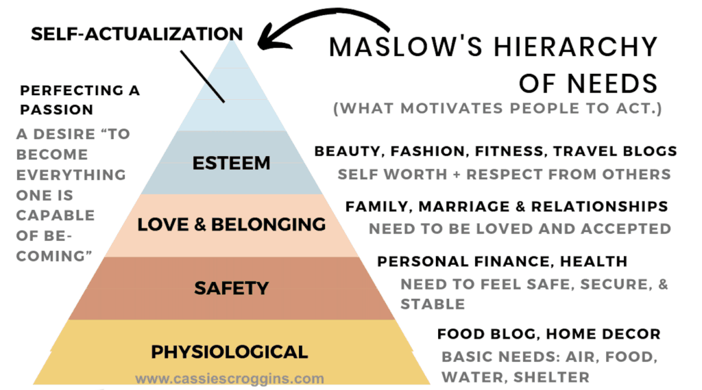 maslow's hierarchy of needs blog topics