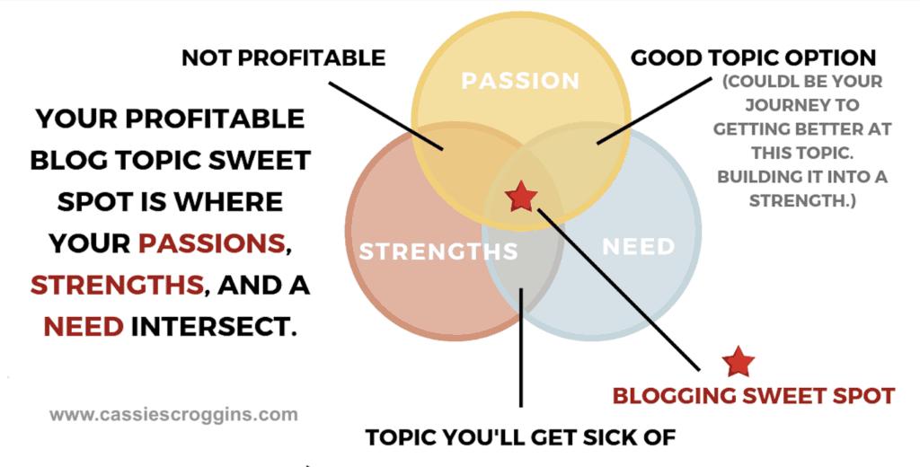 blogging sweet spot how to choose a blog niche