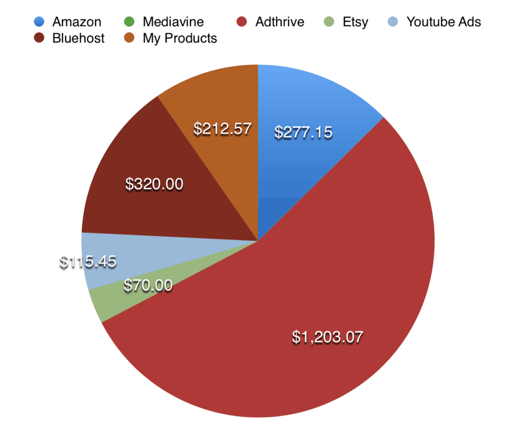 september 2019 blog income report