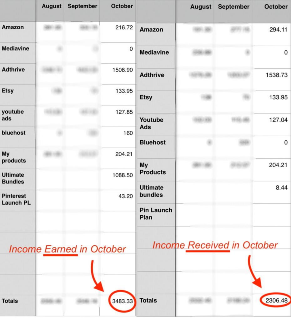 how I make $3,000 a month blogging